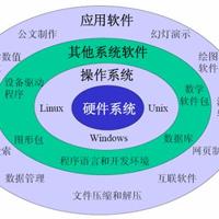 软件应用专业